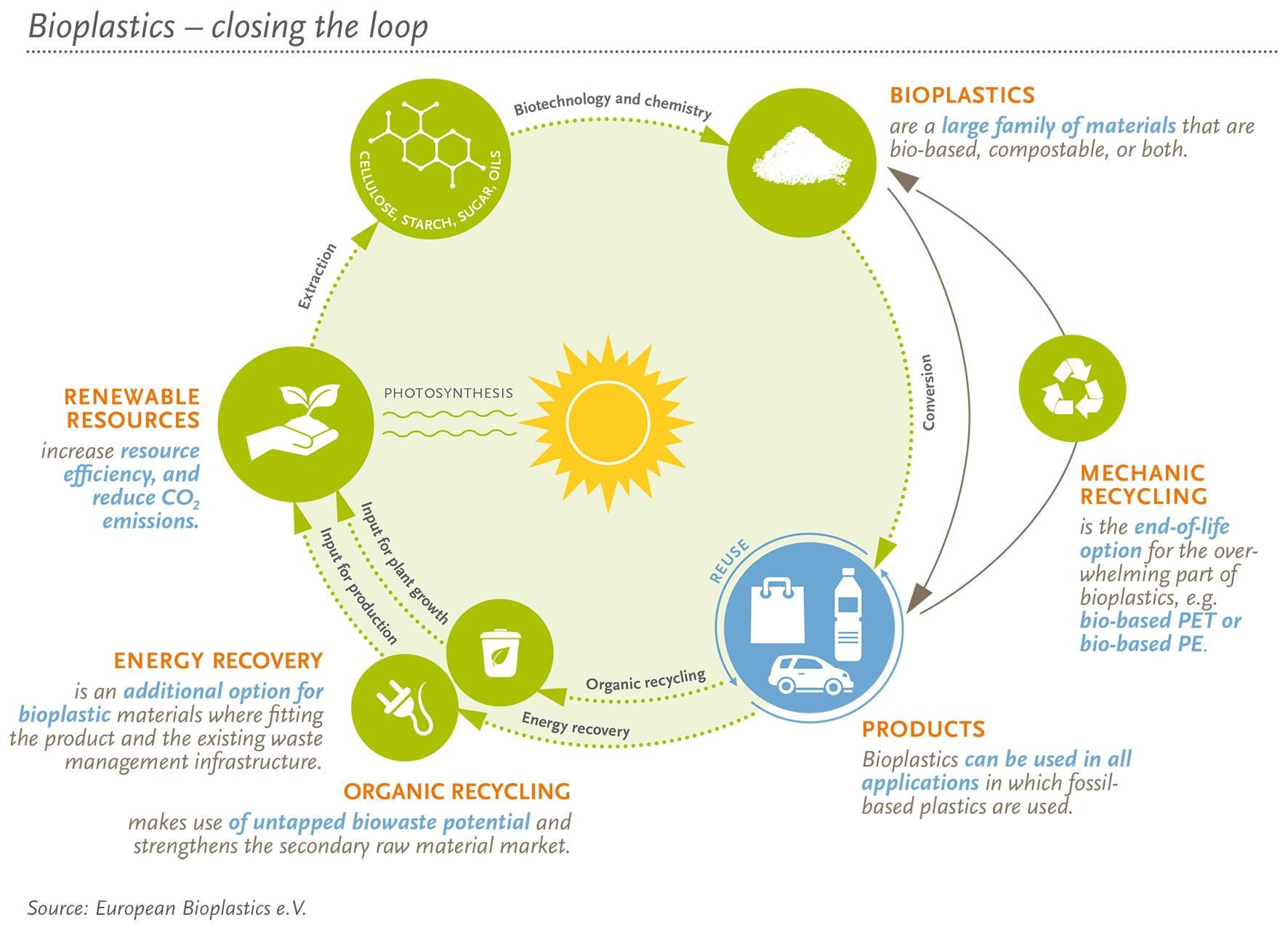 EUBP welcomes EP report on revised waste legislation